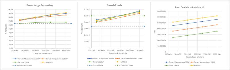 Figura 3. % cobertura renovable, precio del kWh entregado y coste total de la instalación para diversas potencias de FV y diversos tamaños de batería.