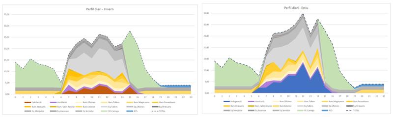 Figura 2. Perfiles tipo de consumo horario, con discriminación por tipo de equipos, en invierno (izq.) y en verano (dcha.).