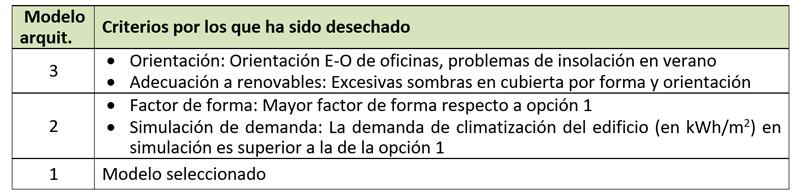 Tabla I. Criterios de selección del modelo arquitectónico ejecutado.