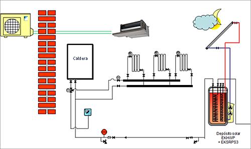 Figura 2. Esquema Caldera gas con bomba de calor aire-aire.