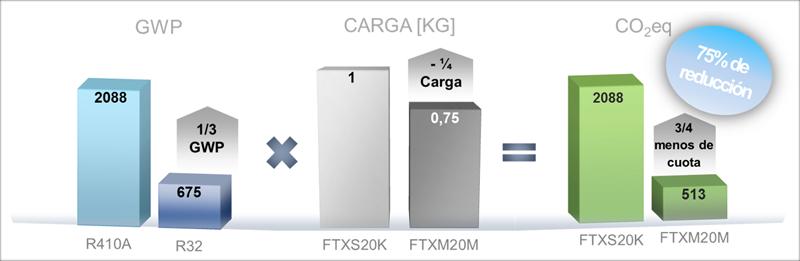 Figura 4. Comparativo emisiones CO2 R410A vs. R32.