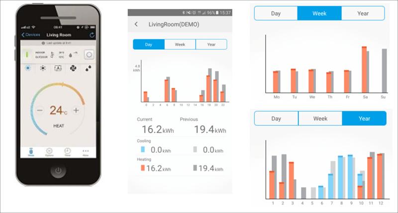 Figura 5. Acceso remoto via Smartphone y control de consumos energéticos.