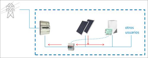 Figura 6. Sistema conexión Red Fotovoltaica.