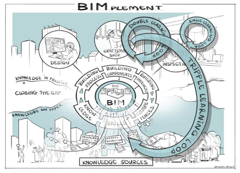 """Figura 1. La metodología BIMplement es eliminar la brecha entre el conocimiento """"en papel"""" y el conocimiento """"práctico""""."""