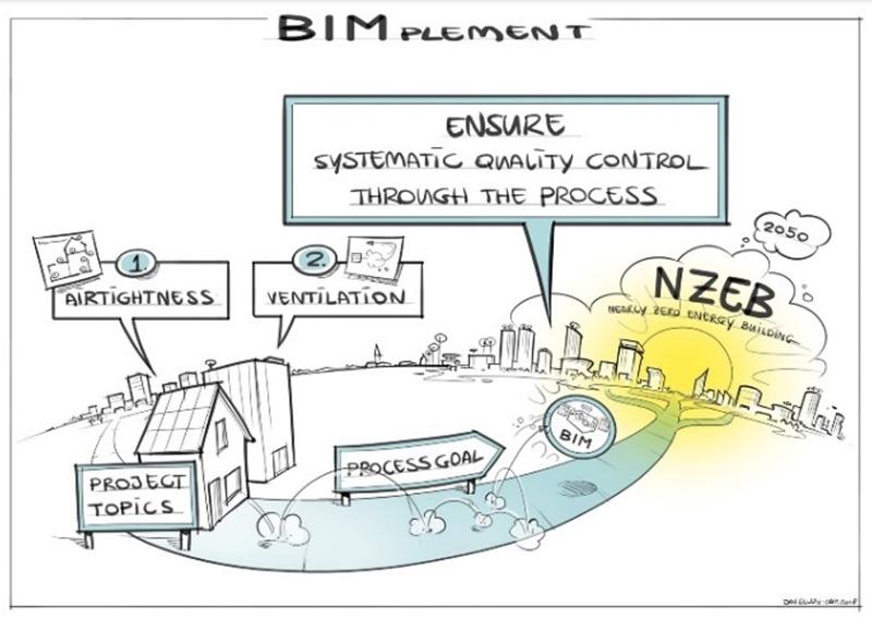 Figura 4. El objetivo último de BIMplement es mejorar el control de calidad utilizando BIM como medio.