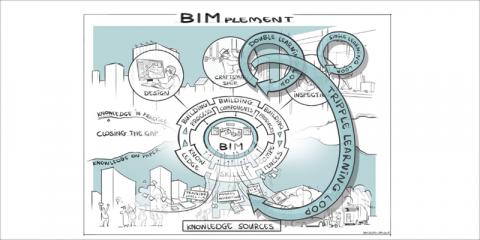 Profesionales cualificados con habilidades BIM: Proyecto europeo H2020 BIMplement