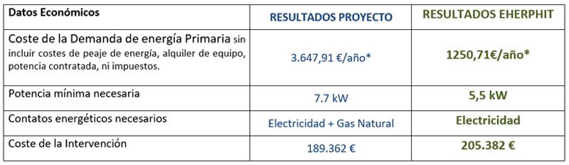Tabla I. Comparativa datos energéticos de cada propuesta.