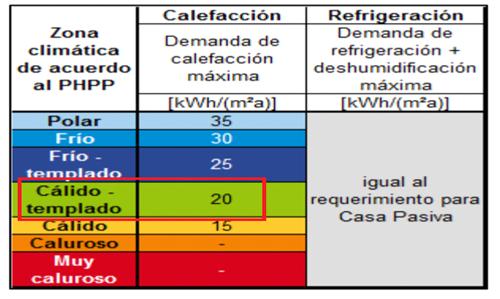 Figura 3. Criterios enerPHit para la Certificación según la limitación máxima de la demanda de calefacción.