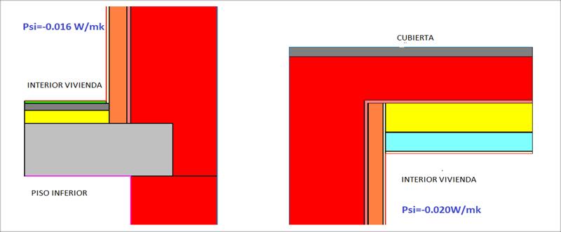 Figura 5. Cálculo de los puentes térmicos perimetrales con Therm.