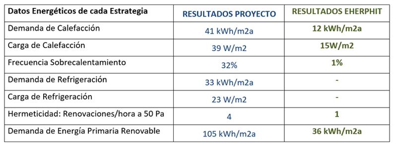 Tabla II. Datos económicos de las propuestas.
