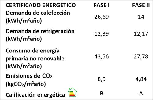 Tabla I. Comparación de resultados energéticos y ambientales de Residencial Minerva I y II, obtenidos mediante HULC.