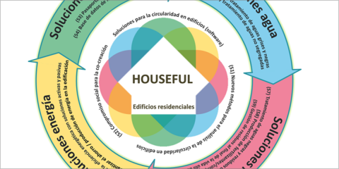 Proyecto Houseful: soluciones y servicios circulares innovadores para nuevas oportunidades de negocio en el sector de la vivienda de la Unión Europea