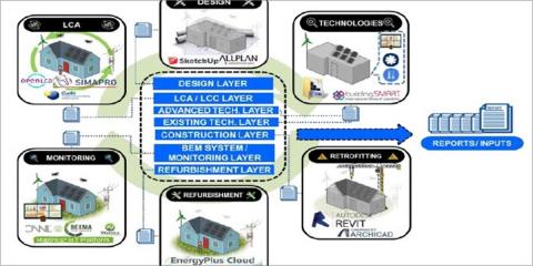 Rezbuild: nuevas tecnologías integradas para la renovación de edificios de consumo energético casi nulo