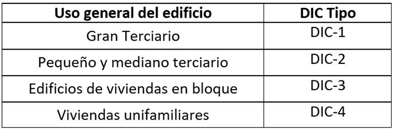 Tabla II. Datos iniciales de control en función del uso del edificio.