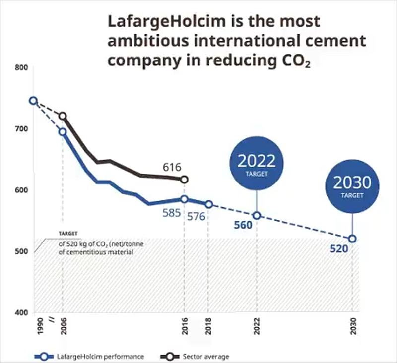 gráfico de reducción de emisiones de lafargeholcim