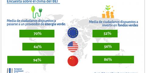 Aumenta el compromiso de los españoles en la lucha contra el cambio climático, según la última encuesta del BEI