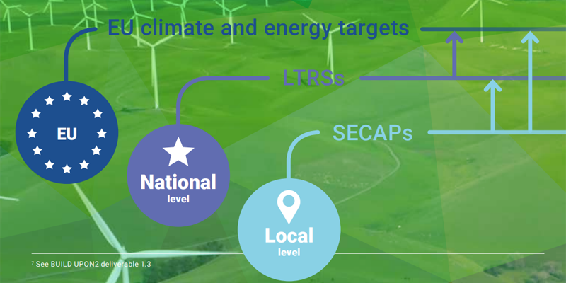 imagen del informe de BPIE relacionando los objetivos nacionales, locales y UE