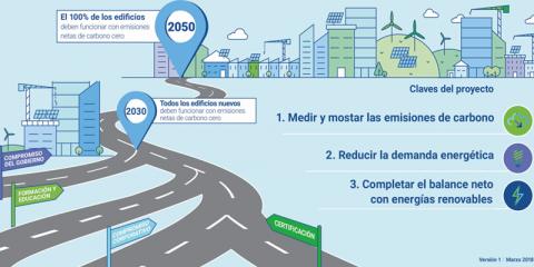Advancing Net Zero: De emisiones casi nulas a la neutralidad en carbono de los edificios