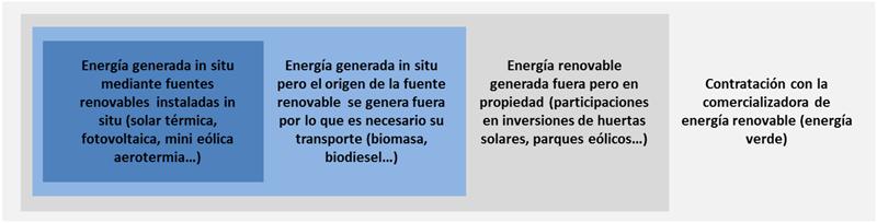 tipos de energía renovable