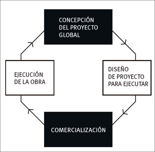 gráfico cíclico