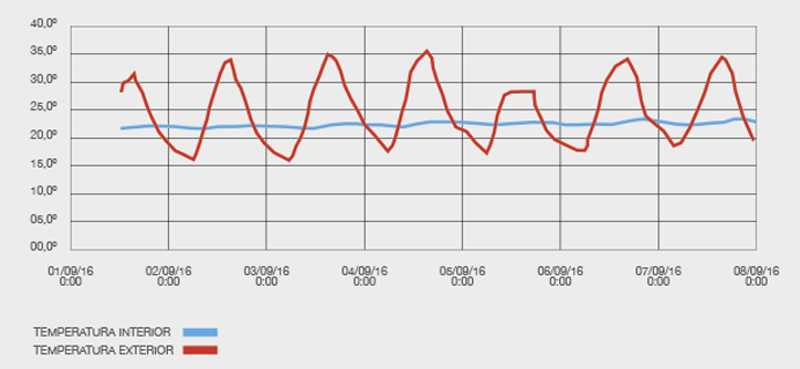 gráfico tendencia
