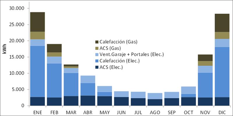 gráfico de consumo