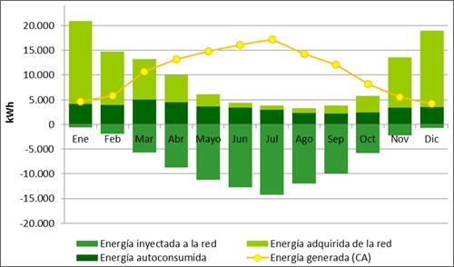 gráfico de flujos de energía eléctrica