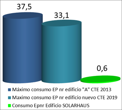 gráfico benchmarking