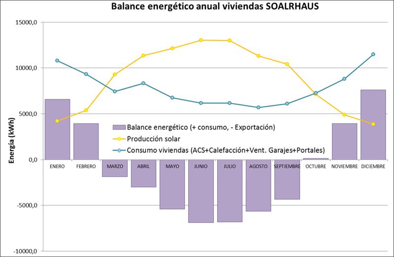 gráfico de balance energético