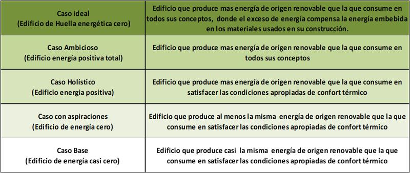 clasificación de edificios de energía positiva