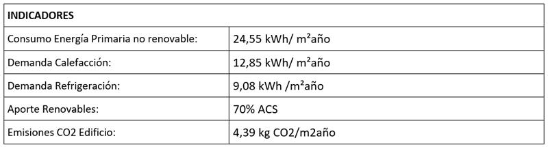tabla de resultados energéticos