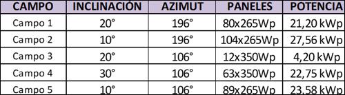 tabla de configuración de los paneles
