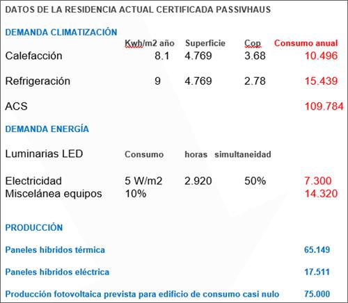 tabla de datos certificados