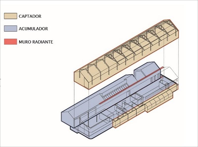 Figura 5. Esquema de ganancia-acumulación solar.