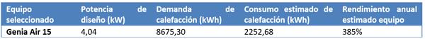 Tabla VI. Resultados de cálculo. Datos de energía.