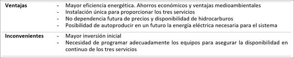 Tabla I. Ventajas e inconvenientes del sistema con aerotermia respecto de un sistema convencional.