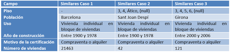 Tabla IX. Filtrado de datos del Registro de Certificados de Eficiencia Energética del ICAEN