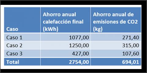 El potencial de la rehabilitación energética en viviendas individuales de tipología residencial colectiva - Héctor, Quimi y Santiago