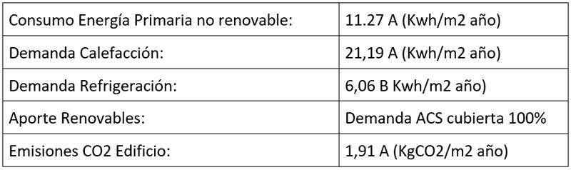 datos calificación energética.