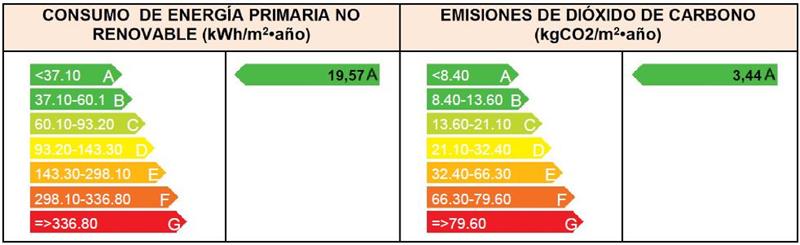 Calificación energética.