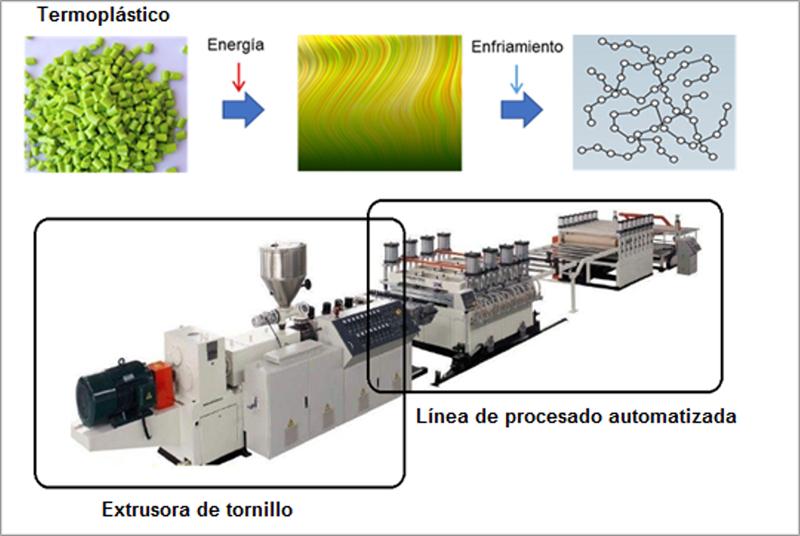 Figura 1. Fundamento y tecnología de extrusión de termoplásticos.