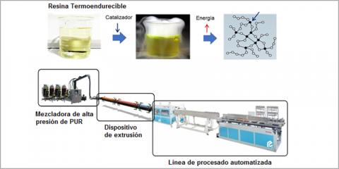Extru-Pur: Tecnología de extrusión reactiva de poliuretano para la fabricación de ventanas de alta eficiencia energética