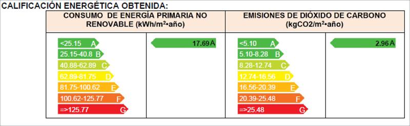 Figura 9. Calificación Energética del Proyecto.