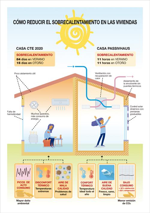 infografia reducir el calentamiento en las viviendas