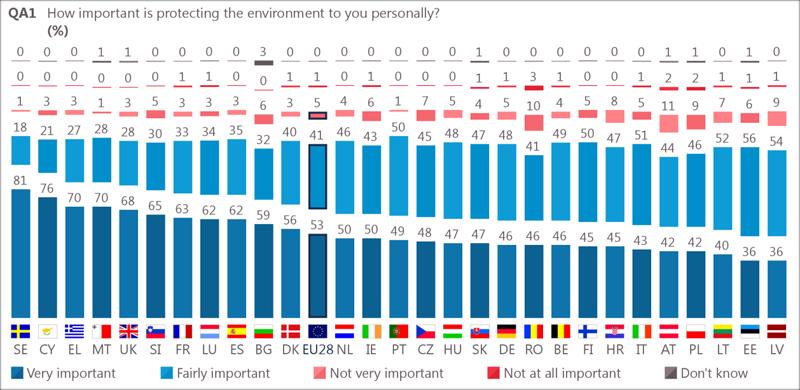 Resultados de la importancia que le dan los ciudadanos a la protección del medio ambiente personalmente.