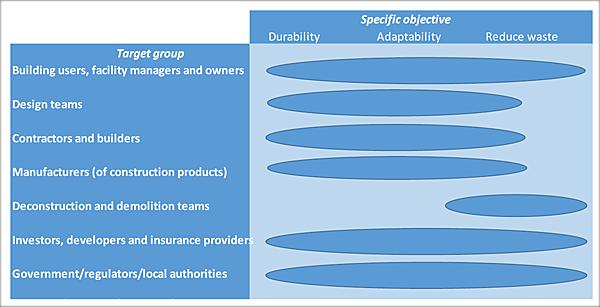 Los grupos objetivo pueden contribuir en los objetivos específicos de durabilidad, adaptabilidad y reducción de residuos.
