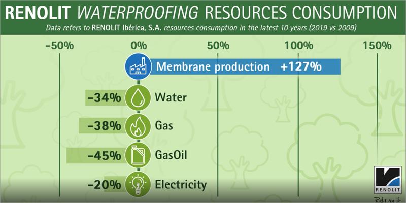 Renolit confirma su compromiso con la sostenibilidad al tiempo que aumenta la producción en un 127% en comparación con 2009.