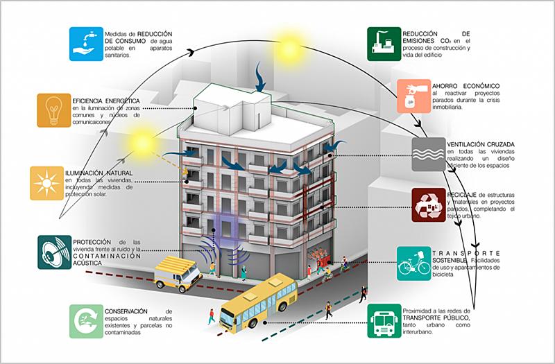 Sistemas sostenibles de los que dispone el edificio 'Puerta de Alicante'.