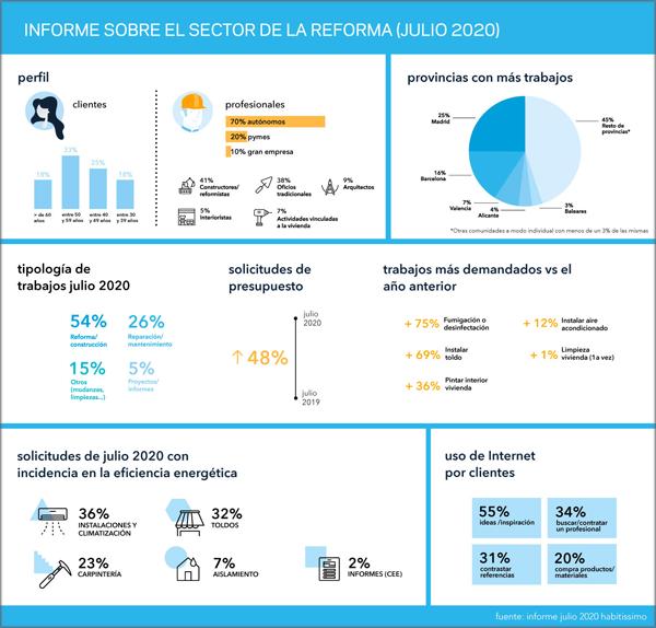 informe sobre sector reforma