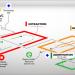 Danosa participa en el proyecto Remadyl para innovar en sistemas de reciclaje del PVC